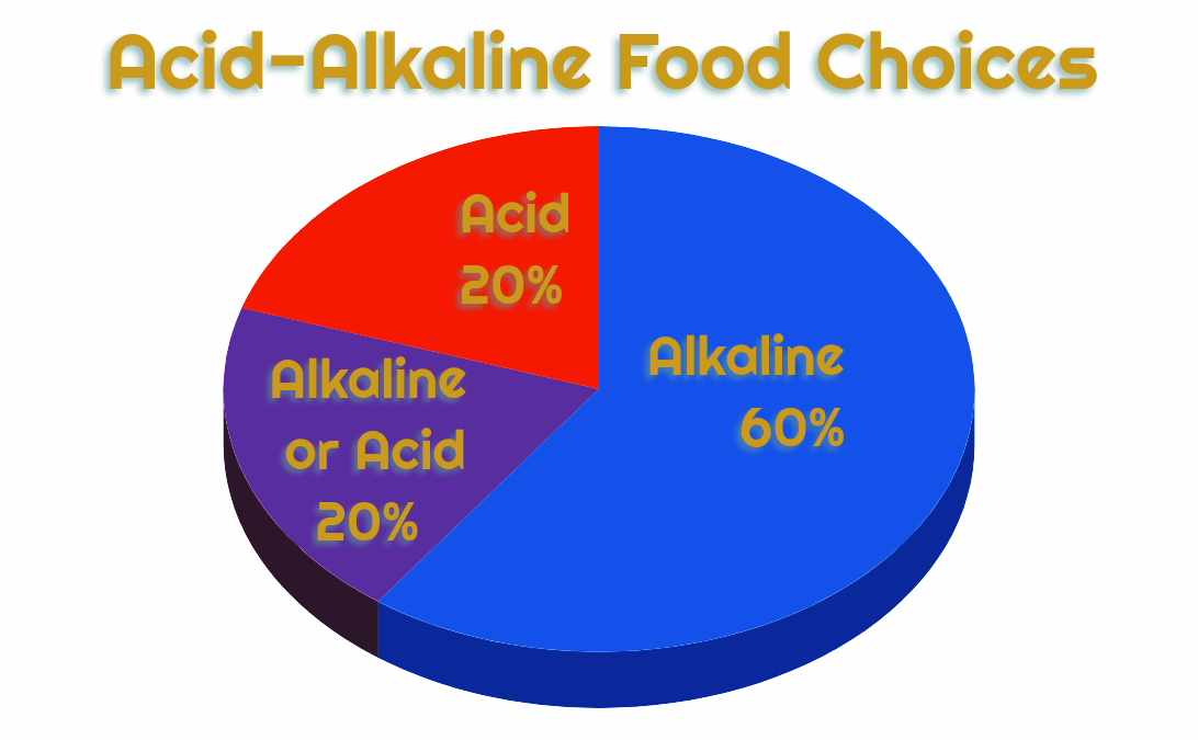 Acid-Alkaline Food Charts Choices