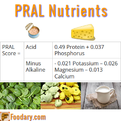Potential Renal Acid Load (PRAL) Nutrients Defined
